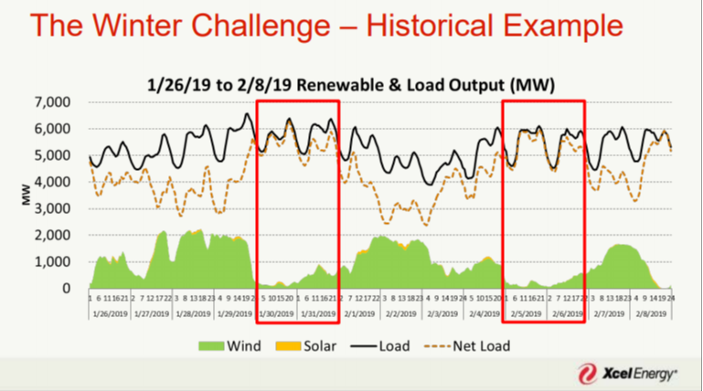 Xcel-energy-polar-vortex-february-5-no-wind-no-solarpng